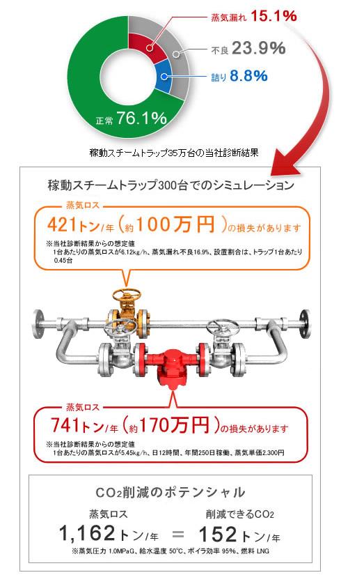 不良23.9%(蒸気漏れ15.1%+詰り8.8%)
