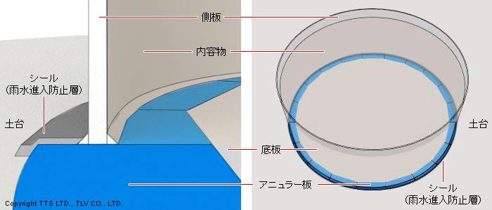 タンク底板のアニュラー板の渦電流による診断