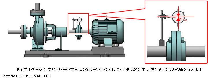 ダイヤルゲージでは測定バーの重さによるバーのたわみによってダレが発生し、測定結果に悪影響を与えます