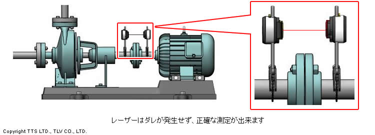 レーザーはダレが発生せず、正確な測定が出来ます