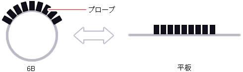 配管/設備サイズ/Bracelet検査