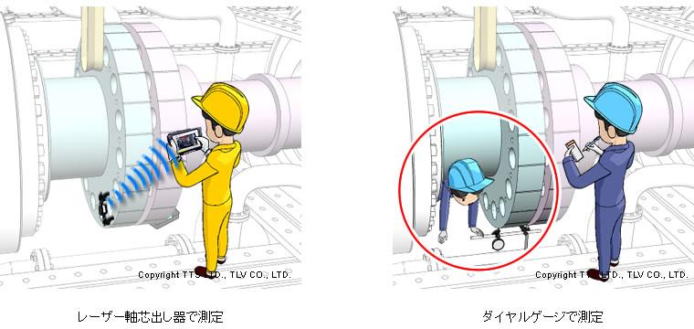 発電所の主機でのレーザー軸芯出し器とダイヤルゲージの比較