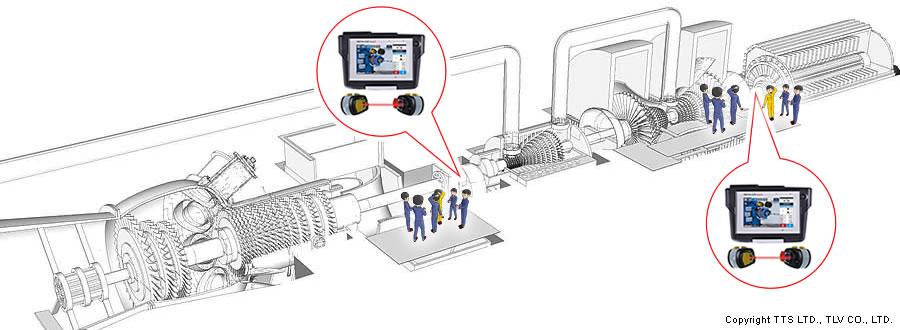 産業プラントの自家用発電機や大型回転機や発電所補機で実績のあがっているレーザーアライメントを発電所の主機に採用
